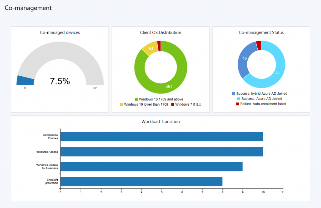 Photo of Update 1802 for System Center Configuration Manager